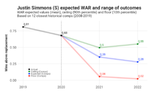 Justin Simmons WAR projection