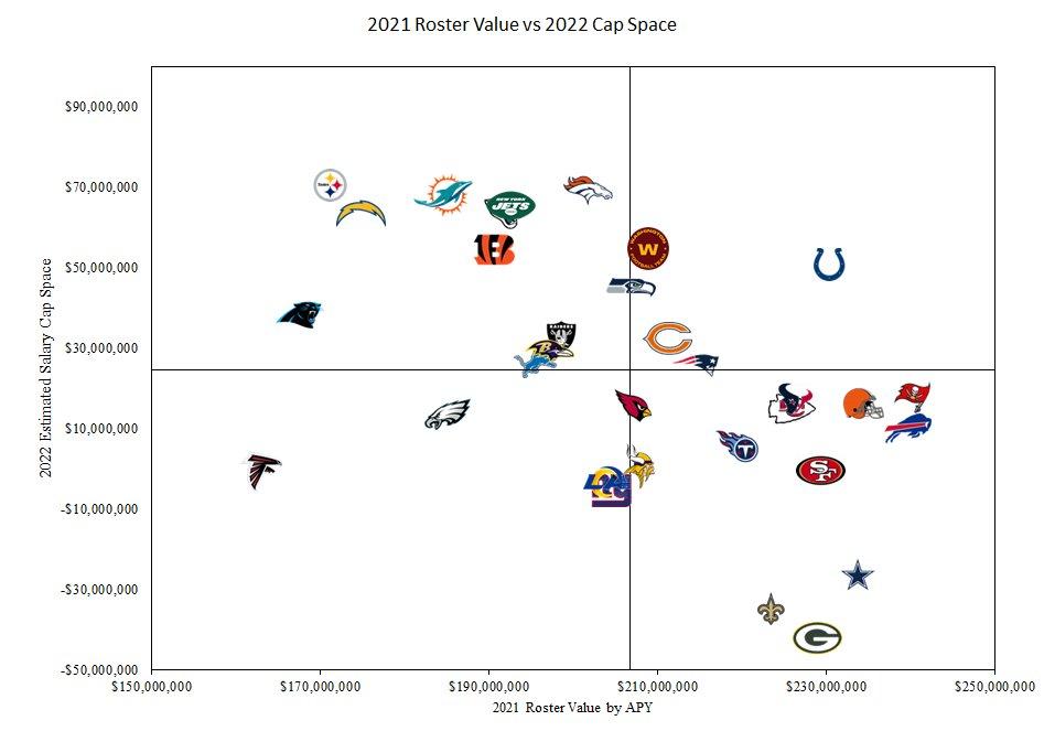 OTC Top Value Roster